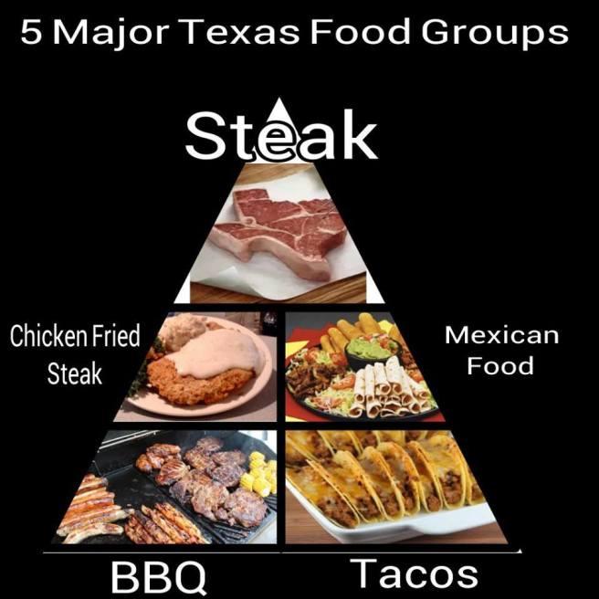 TexasFoodGroups